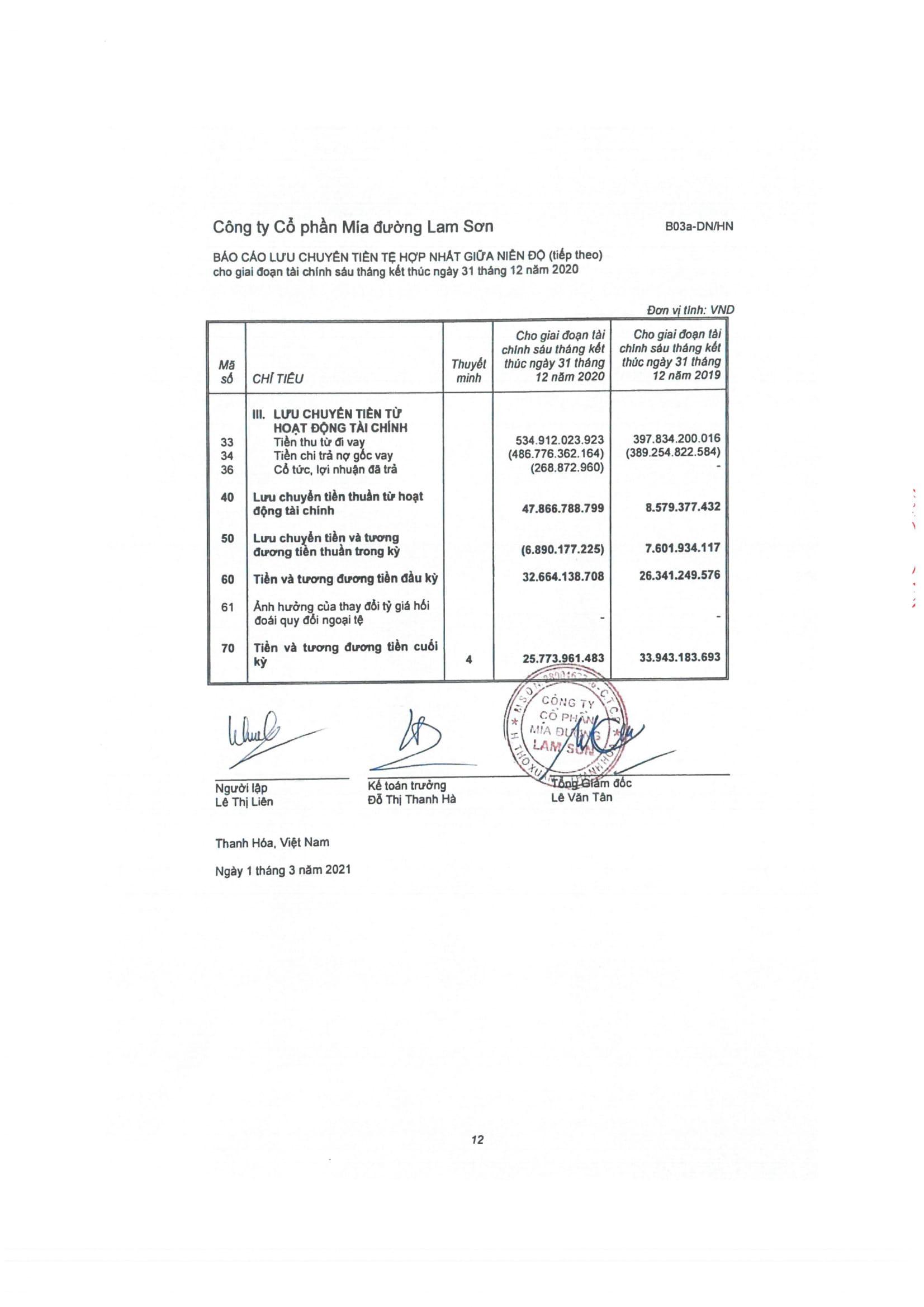 BCTC hợp nhất 31.12.2020-14